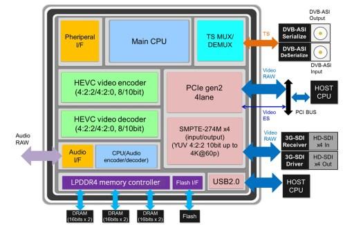 small resolution of block diagram sc2m50