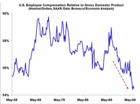 during-this-economic-downturn-employee-compensation-in-the-united-states-has-been-the-lowest-that-it-