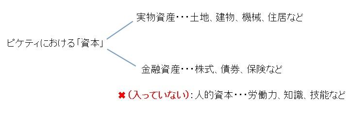 【定義】資本租賃定義 – 生活空間站