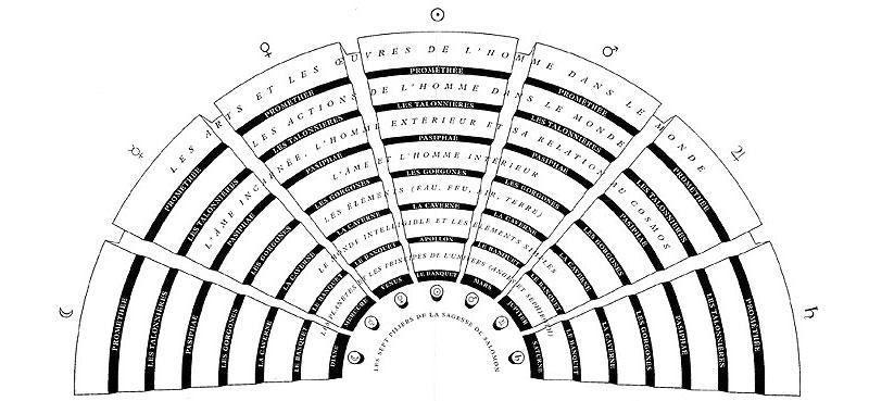 Spatializing Knowledge Giulio Camillos Theatre of Memory 15191544  SOCKS