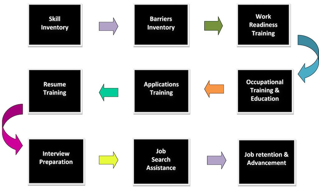 SUCAP Training Advantage Services Graphic