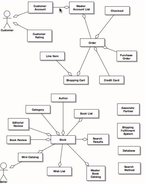First Domain Model for Internet Bookstore (Stephens & Rosenberg, 2007)