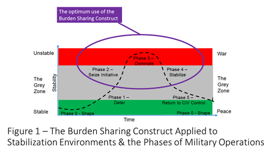 The Burden Sharing Construct applied to stabilization environments and phases of military operations.