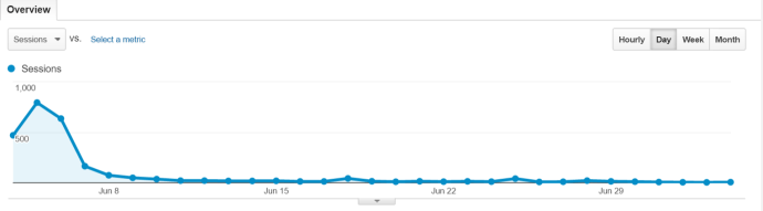google analytics june