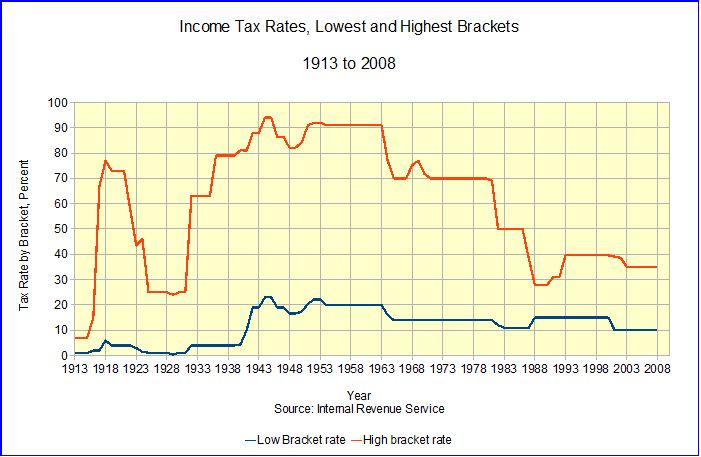 Individual and Corporate Tax Rates in the U.S. (1/2)