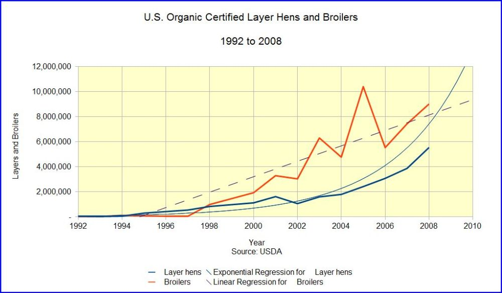 Organic Farming Trends In The United States (6/6)