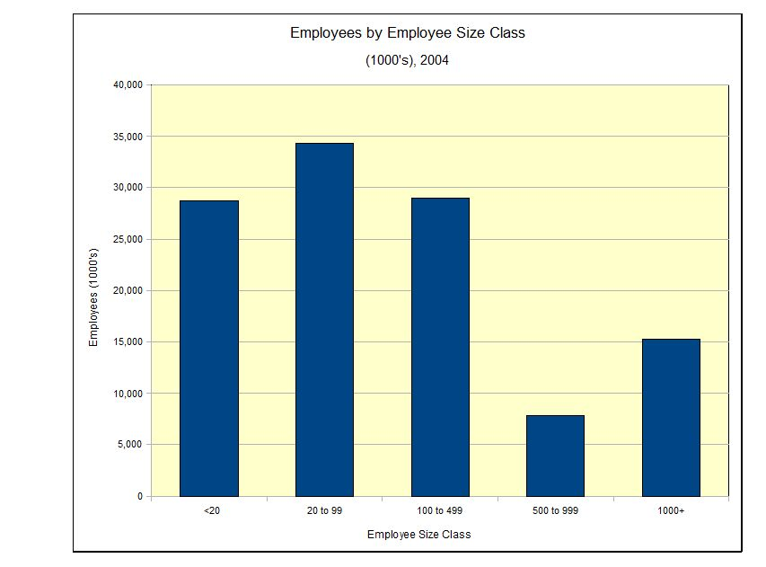 Employees by Class Size, U.S., Part 1, the Basics (1/2)