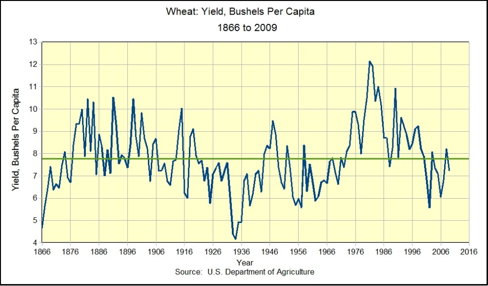 The Staff of Life:  Wheat Trends in the U.S. (4/4)