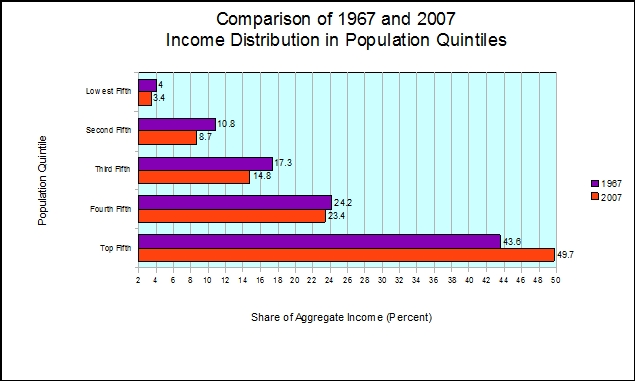 Income Distribution in the U.S., 1967 to 2007 (1/6)