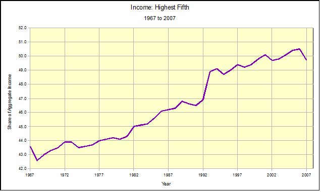 Income Distribution in the U.S., 1967 to 2007 (6/6)