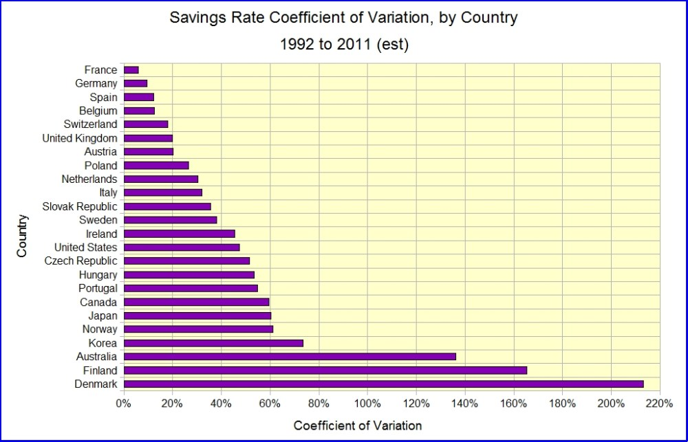 Household Savings Rates, Longitudinal and Cross-Sectional (4/5)