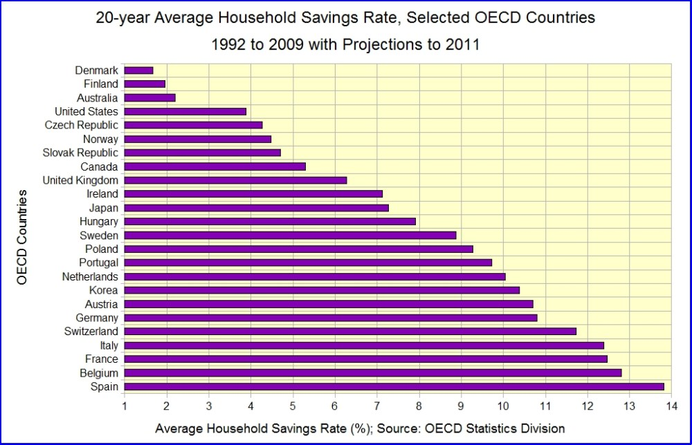 Household Savings Rates, Longitudinal and Cross-Sectional (3/5)