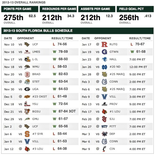 South Florida Bulls Men's Basketball Schedule Post-Georgetown