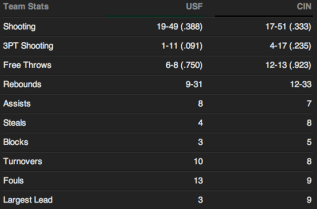 USF vs #13 Cincinnati 2014 | Final Team Stats | SoFloBulls Blog