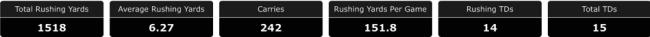 RB Glass Wilson Stats I   SoFloBulls.com by Matthew Manuri