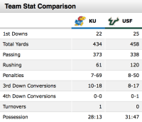 Game Stats-No 19 USF Bulls vs No 13 Kansas Jayhawks 2008 | SoFloBulls.com