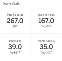 FSU Team Stats Week 3 2016