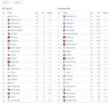 NCAA Football Rankings Week 5 2011 - USF No. 14 & No. 16-Last Ranking (794x735)