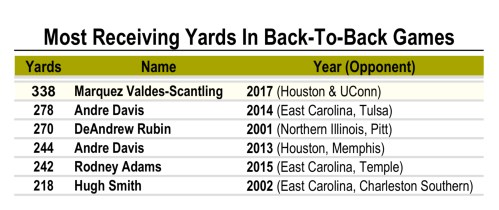 USF Program Record for Most Receiving Yards In Back-to-Back Games - WR Marquez Valdes-Scantling (1810x762)