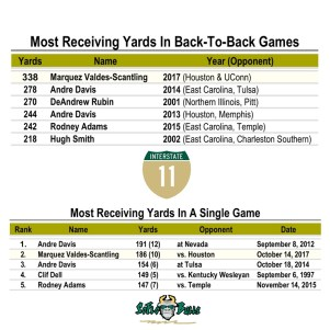 USF Program Record for Most Receiving Yards In Back-to-Back Games and In a Single Game - WR Marquez Valdes-Scantling | SoFloBulls.com (800x800)