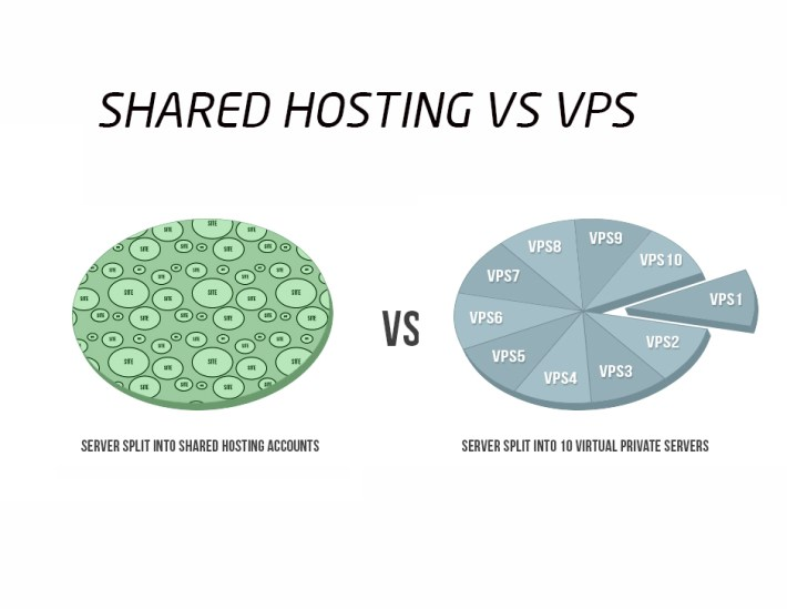 shared-hosting-vs-virtual-private-server-vps