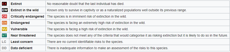 chart for animal conservation status