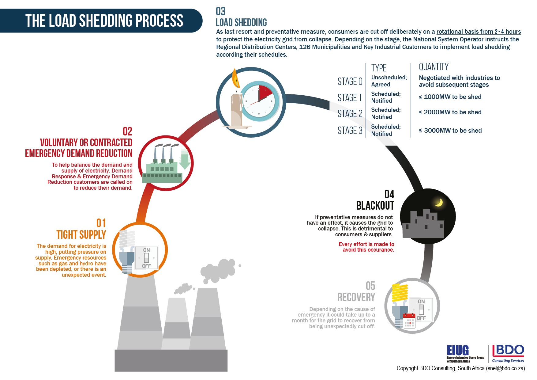 what is loadshedding - infographic