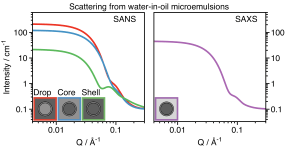 Contrast variation in small-angle neutron and X-ray scattering
