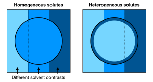 Contrast schematic for homogenous and heterogeneous solutes