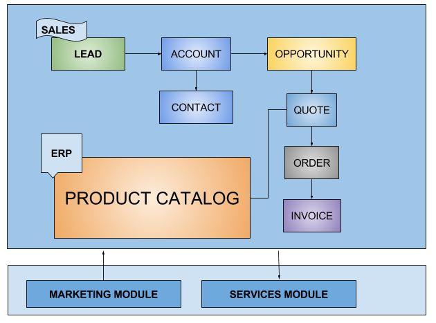 Dynamics 365 CRM Sales Process Life Cycle - Microsoft Dynamics 365