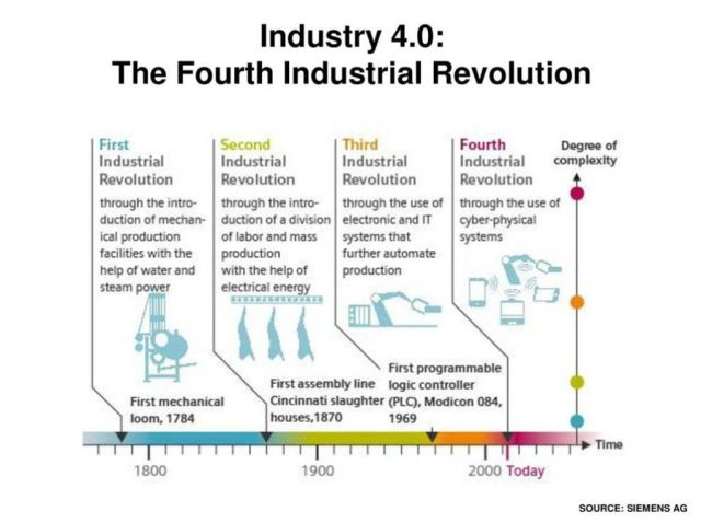 Overview of Industry 4.0