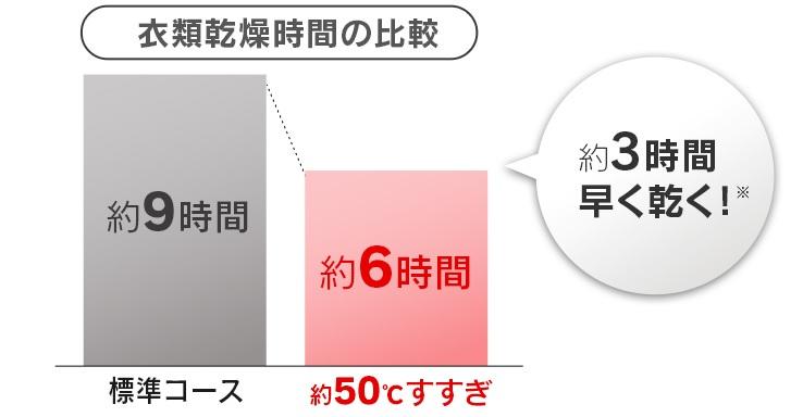 アイリスオーヤマ ドラム式洗濯機【HD81AR-W】は乾燥時間が短い