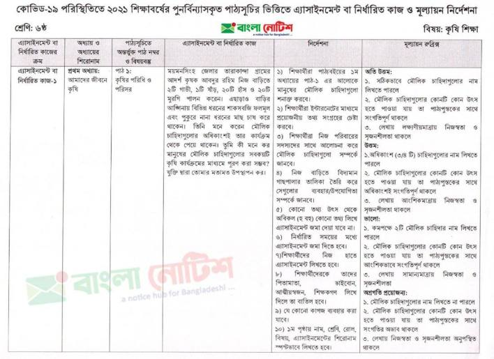 Class Six 3rd week Short Syllabus and Assignment of Agricultural Education