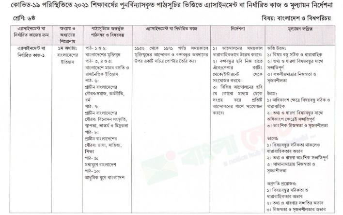Class 6 Bangladesh and Global Studies 2nd Assignment Question