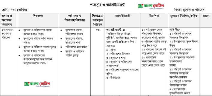Geography and Environment (Bhugol and Poribesh) Assignment