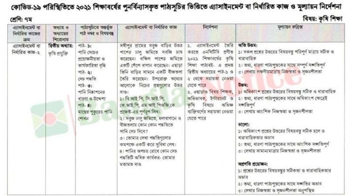Class 7 Assignment 6th-week Agricultural Education (Krishi Shiksha)