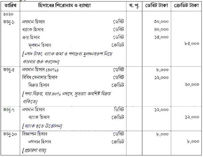 SSC Accounting Assignment answer 2021 2nd Week
