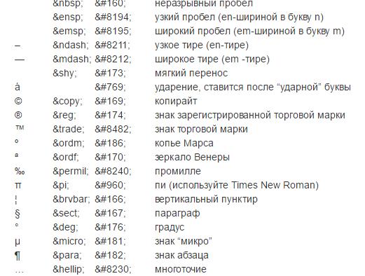 Специальные символы HTML