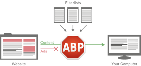 Adblock Plus Firefox Download Free Ad Blocker Extension - Softlay