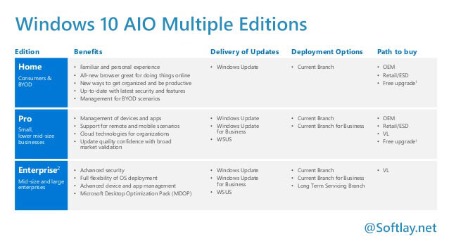 Windows 10 All in One ISO Download [AIO 1607 ISO] Multiple Editions