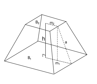 the edges of the bases of a frustum...