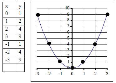 Solving quadratic equations by f