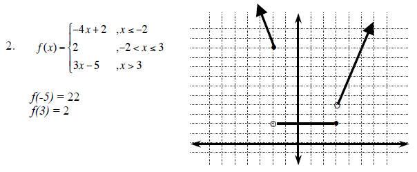 Math final exam review answer