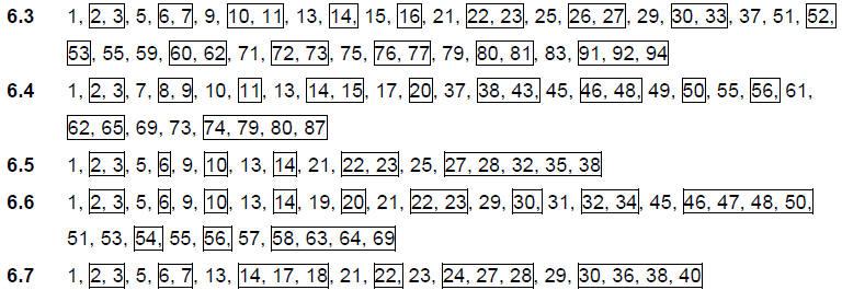 Intermediate algebra,19