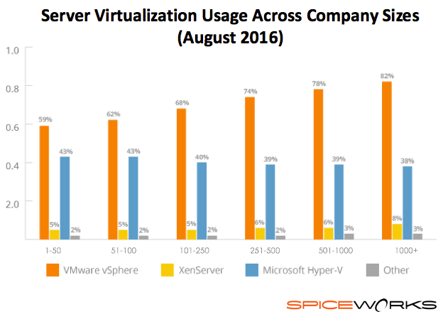 Virtualization usage by company size in 2016 Spiceworks