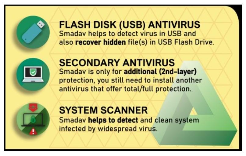 Smadav Antivirus for PC Windows