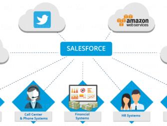 Power of Salesforce