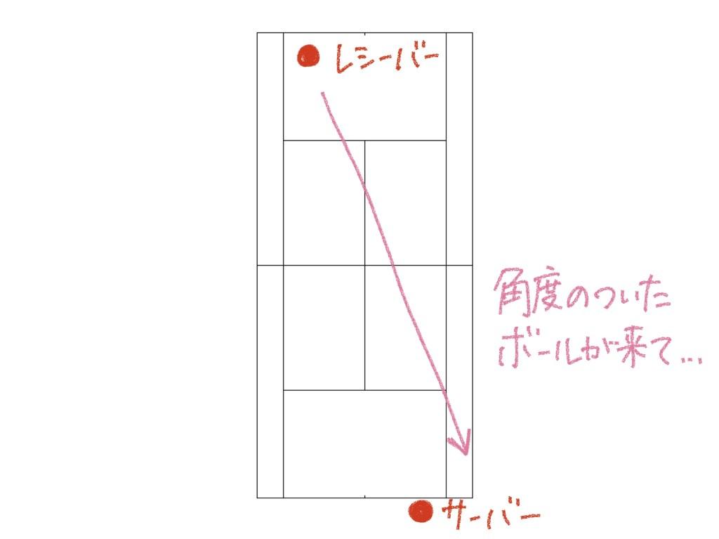【ソフトテニス】3本目のあるあるミスの画像