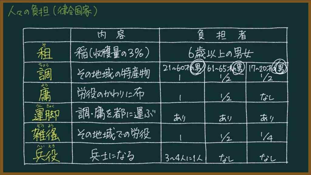 【日本の歴史16-2】荘園・寄進・公領(古代の土地制度)について東大卒の元社会科教員がわかりやすく解説