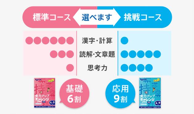 進研ゼミチャレンジ(小学3年生)の画像